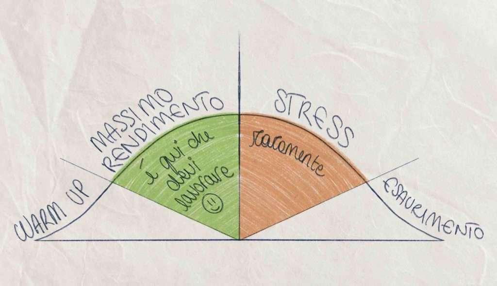 ciclo della performance